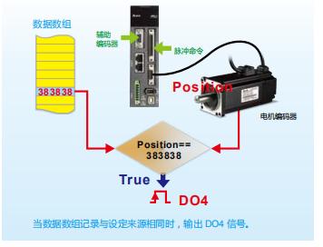 ASDA-A2伺服驱动器