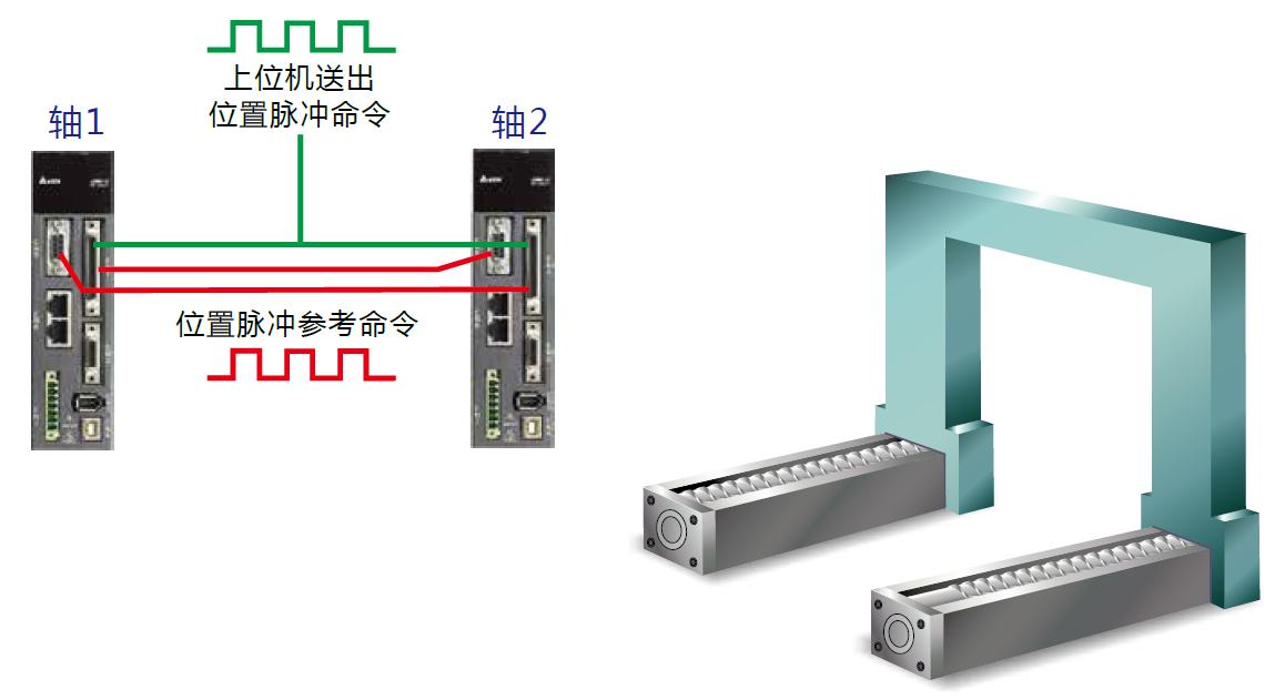 ASDA-A2 伺服驱动器产品特色