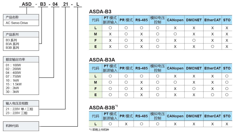 臺達ASDA-B3系列伺服驅動器型號說明